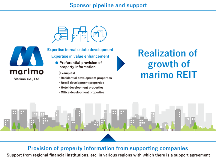 Realization of growth of marimo REIT